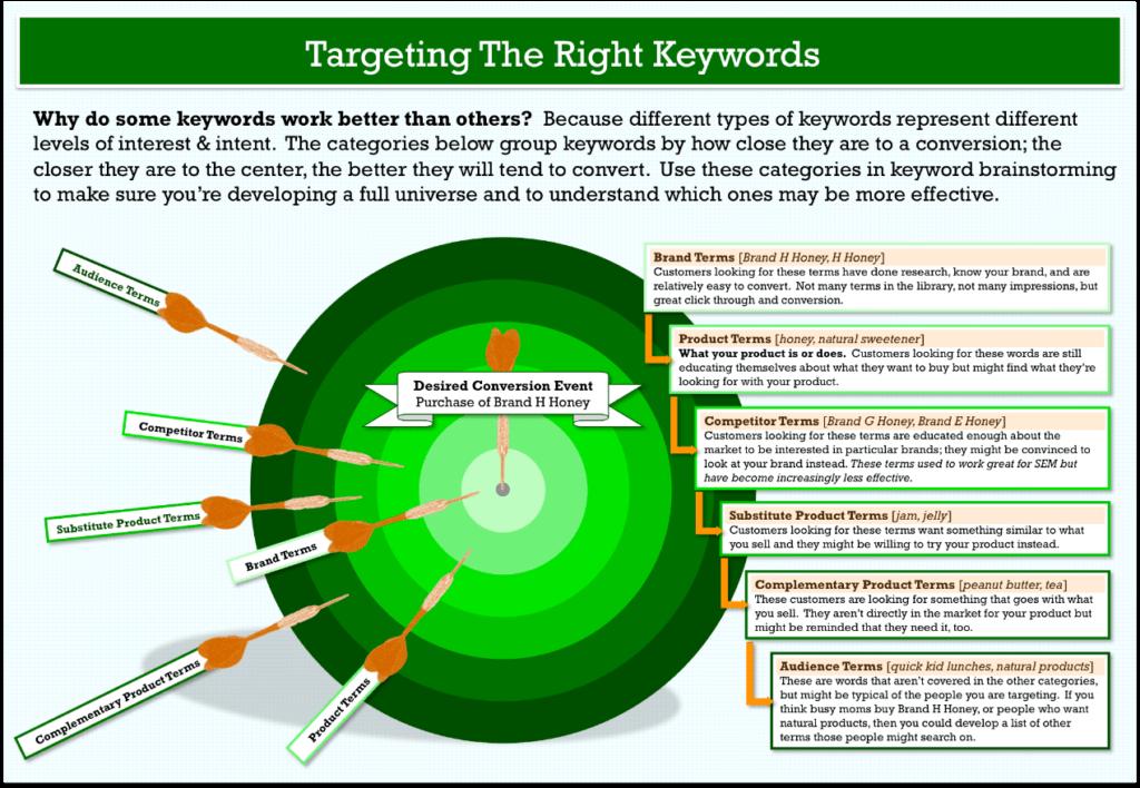 keyword strategy in google ads